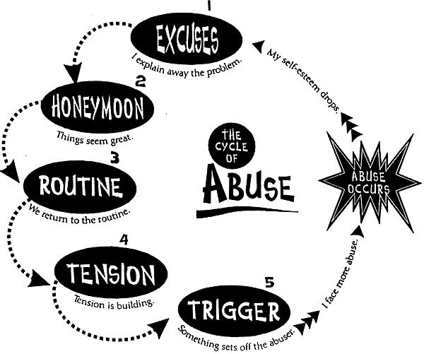 Endless Cycle of Narcissistic Abuse