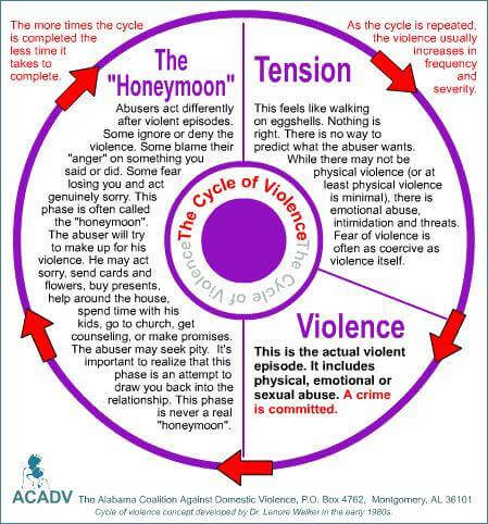 Why the 'Narcissistic Cycle of Abuse' keeps happening